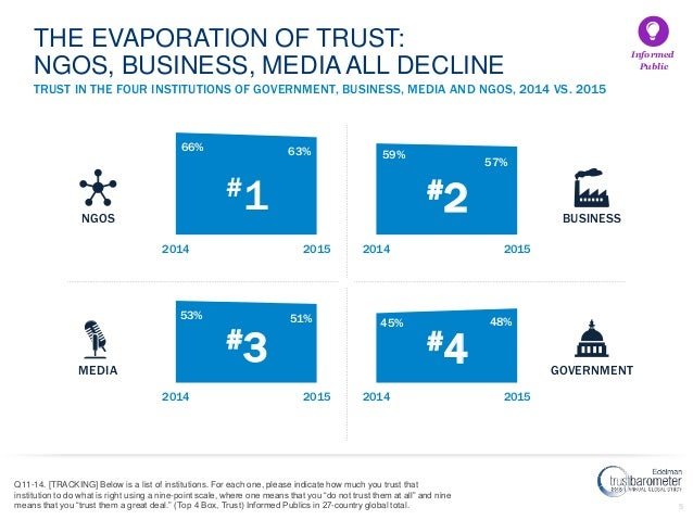 5 TRUST IN THE FOUR INSTITUTIONS OF GOVERNMENT, BUSINESS, MEDIA AND NGOS, 2014 VS. 2015 Q11-14. [TRACKING] Below is a list...