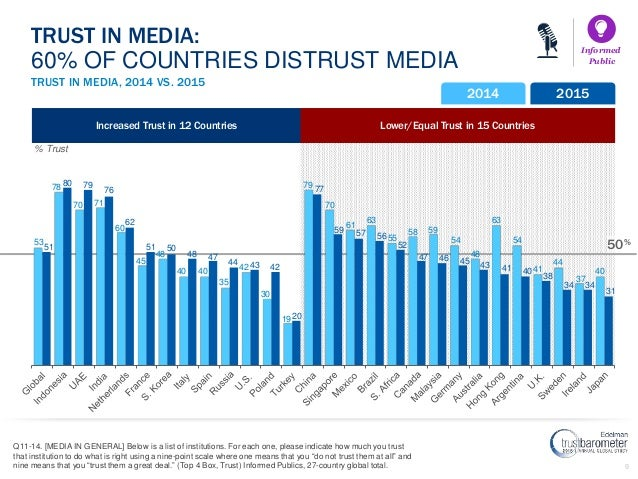 9 Lower/Equal Trust in 15 CountriesIncreased Trust in 12 Countries 50% TRUST IN MEDIA, 2014 VS. 2015 TRUST IN MEDIA: 60% O...