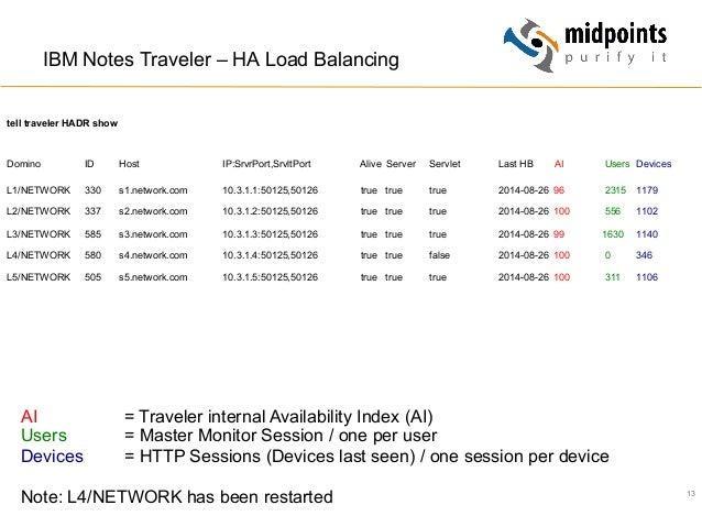 13 IBM Notes Traveler – HA Load Balancing tell traveler HADR show Domino ID Host IP:SrvrPort,SrvltPort Alive Server Servle...