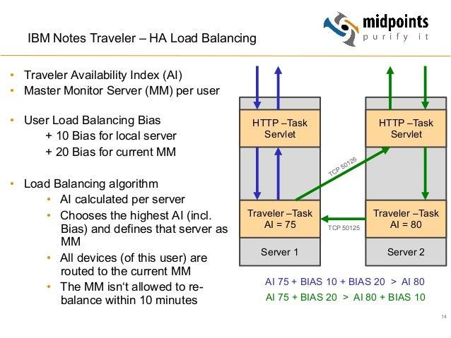 14 IBM Notes Traveler – HA Load Balancing • Traveler Availability Index (AI) • Master Monitor Server (MM) per user • Us...