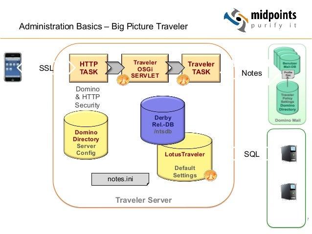 7 Administration Basics – Big Picture Traveler Traveler Server HTTP TASK Traveler OSGi SERVLET Traveler TASKSSL Domino Dir...