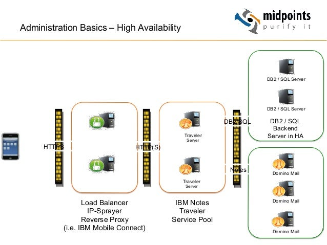 9 Administration Basics – High Availability Domino Mail Domino Mail Domino Mail Traveler Server HTTPS Notes Traveler Serve...