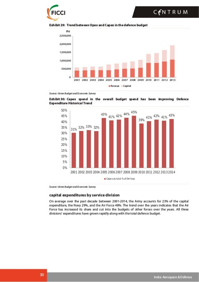 2015 Feb 06 India Aerospace & Defence Sector Report
