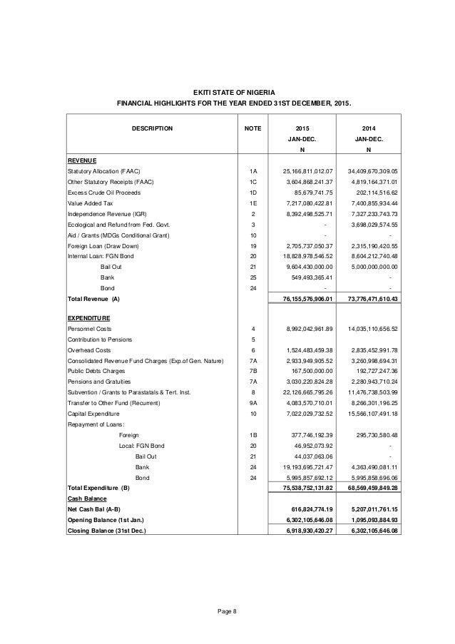 DESCRIPTION NOTE 2015 2014 JAN-DEC. JAN-DEC. N N REVENUE Statutory Allocation (FAAC) 1A 25,166,811,012.07 34,409,670,309.0...
