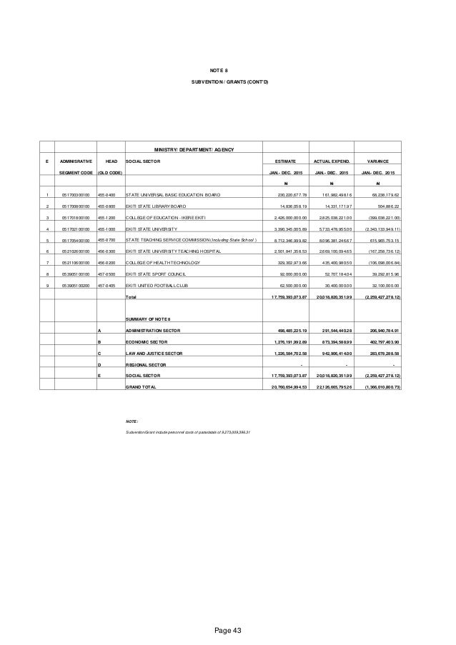NOTE 8 SUBVENTION / GRANTS (CONT'D) MINISTRY/ DEPARTMENT/ AGENCY E ADMINISRATIVE HEAD SOCIAL SECTOR ESTIMATE ACTUAL EXPEND...
