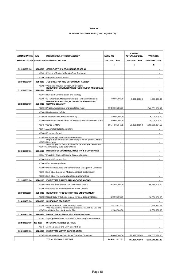 NOTE 9B TRANSFER TO OTHER FUND (CAPITAL) (CONT'D) ADMINISRATIVE HEAD MINISTRY/DEPARTMENT/ AGENCY ESTIMATE CAPITAL ACTUAL E...