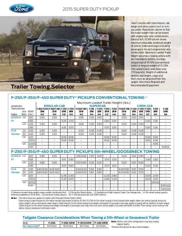 2015 Ford Super Duty Truck Towing Capacity Information At