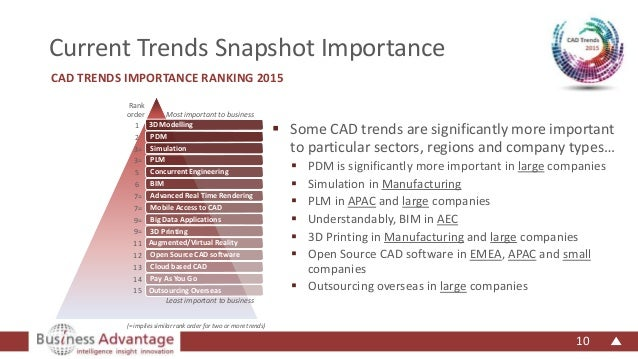 The Worldwide 2015 CAD Trends Survey Report from Business Advantage G…