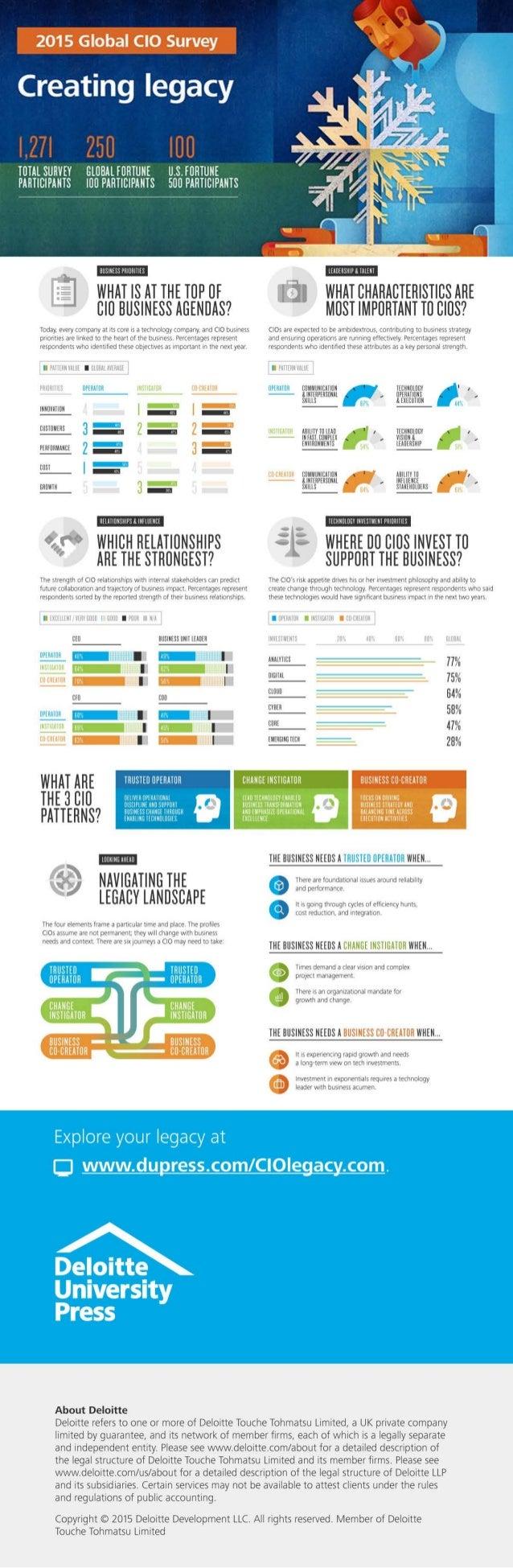 2015 global CIO survey: Creating legacy