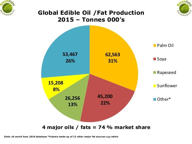 62,563 31% 45,200 22% 26,256 13% 15,208 8% 53,467 26% Global Edible Oil /Fat Production 2015 – Tonnes 000's Palm Oil Soya ...