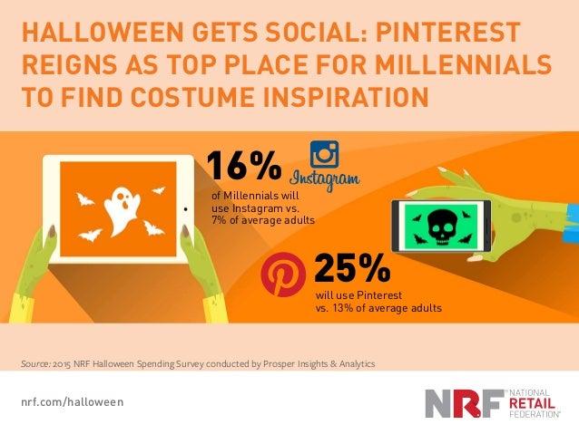 nrf.com/halloween Source: 2015 NRF Halloween Spending Survey conducted by Prosper Insights & Analytics HALLOWEEN GETS SOCI...