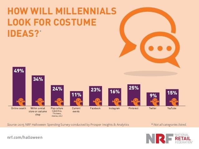 * nrf.com/halloween Source: 2015 NRF Halloween Spending Survey conducted by Prosper Insights & Analytics * Not all categor...