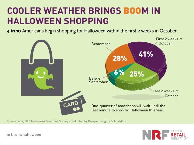 COOLER WEATHER BRINGS BOOM IN HALLOWEEN SHOPPING Source: 2015 NRF Halloween Spending Survey conducted by Prosper Insights ...