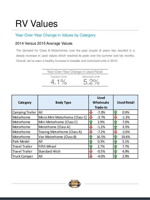 2015 summary nadaguides rv market insights. Black Bedroom Furniture Sets. Home Design Ideas