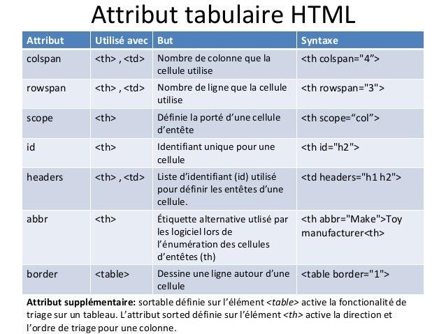 Creation De Tableaux Html Accessibles Avec Des Fonctionnalites Avance