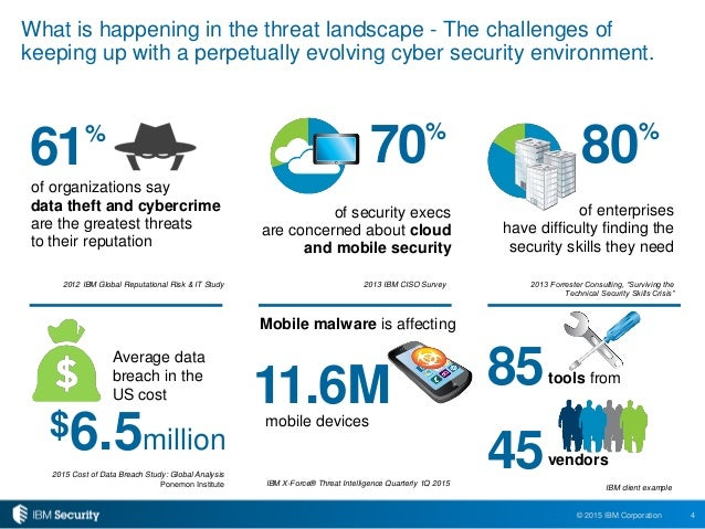 Key Findings From The 2015 Ibm Cyber Security Intelligence
