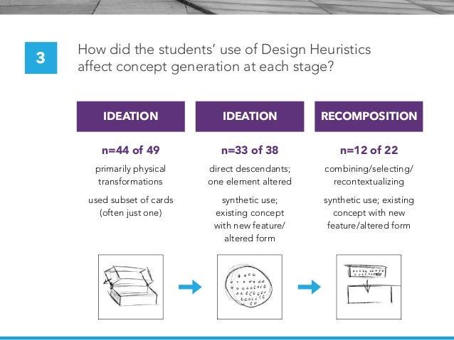 Idea Generation Methods For Designers