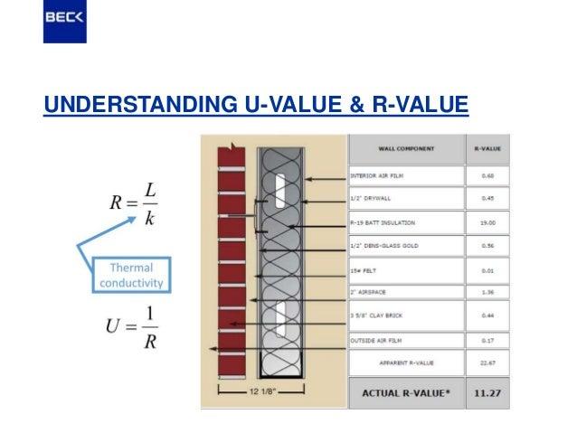 Understanding the basics of the slide rule