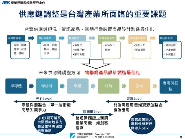 33 Copyright 2015 All Rights Reserved 供應鏈調整是台灣產業所面臨的重要課題 半導體產業 •運算、網通、 電源、記憶 體、控制 零組件產業 •感測、網路、 顯示、觸控、 光學 軟體產業 •演算法 •軟體平台 ...