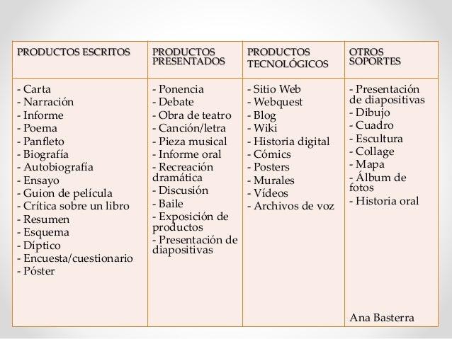 PRODUCTOS ESCRITOS PRODUCTOS PRESENTADOS PRODUCTOS TECNOLÓGICOS OTROS SOPORTES - Carta - Narración - Informe - Poema - Pan...