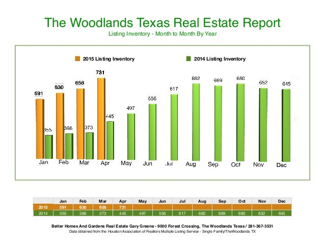 The Woodlands Texas Real Estate Report Listing Inventory - Month to Month By Year Jan Feb Mar Apr May Jun Jul Aug Sep Oct ...