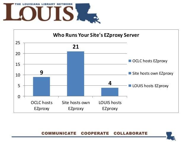 9 21 4 0 5 10 15 20 25 OCLC hosts EZproxy Site hosts own EZproxy LOUIS hosts EZproxy Who Runs Your Site's EZproxy Server O...