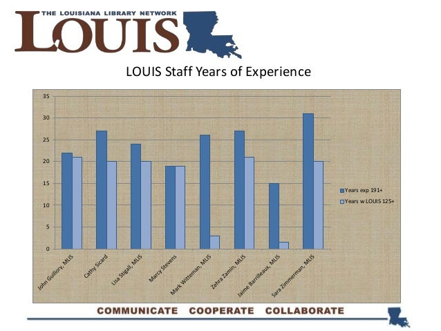 LOUIS Staff Years of Experience 0 5 10 15 20 25 30 35 Years exp 191+ Years w LOUIS 125+