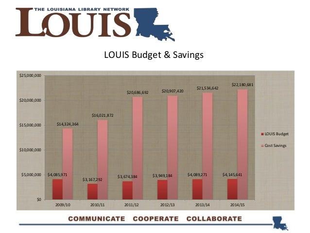 LOUIS Budget & Savings $4,085,971 $3,167,292 $3,674,384 $3,949,184 $4,089,271 $4,145,641 $14,324,364 $16,021,872 $20,686,6...