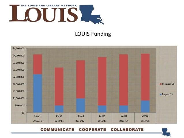 LOUIS Funding $0 $500,000 $1,000,000 $1,500,000 $2,000,000 $2,500,000 $3,000,000 $3,500,000 $4,000,000 $4,500,000 66/34 16...