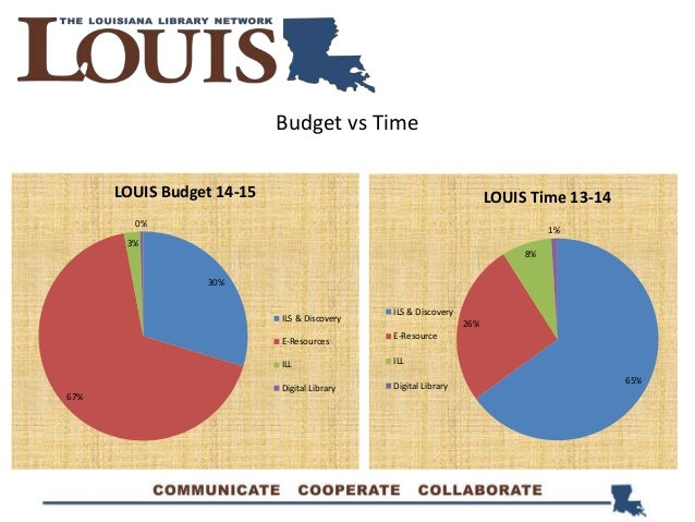 65% 26% 8% 1% LOUIS Time 13-14 ILS & Discovery E-Resource ILL Digital Library 30% 67% 3% 0% LOUIS Budget 14-15 ILS & Disco...