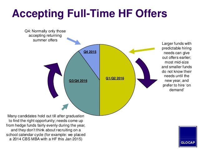 2015 mba guide to hedge fund hiring