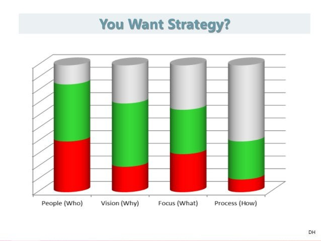 You Want Strategy? DH