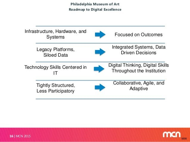 Philadelphia Museum of Art Roadmap to Digital Excellence MCN 201516 Infrastructure, Hardware, and Systems Legacy Platforms...