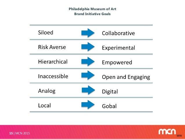 Philadelphia Museum of Art Brand Initiative Goals MCN 201515 WW