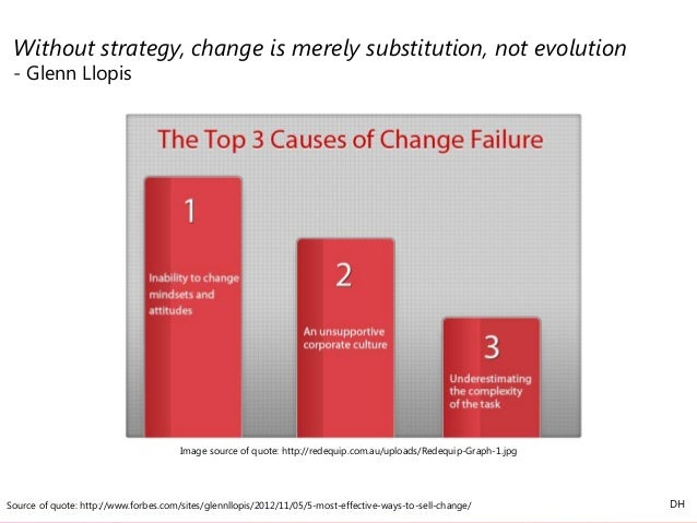 Source of quote: http://www.forbes.com/sites/glennllopis/2012/11/05/5-most-effective-ways-to-sell-change/ Without strategy...