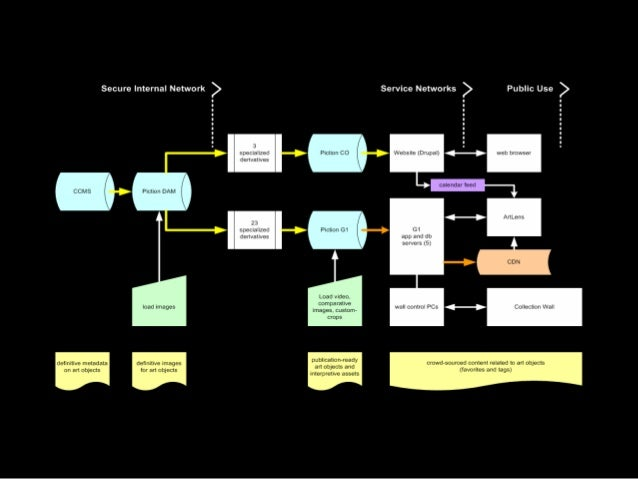 Proof of Concept • Gallery One & ArtLens = prototype – backend build-out – data flow model – automation – interdepartmenta...