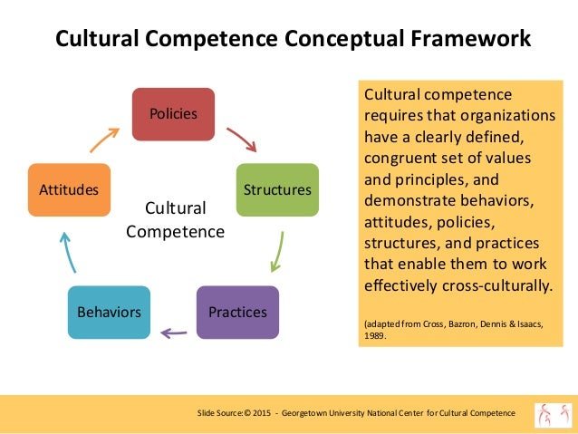 cultural proficiency college papers