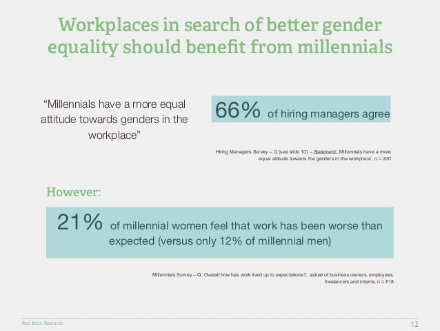"""Workplaces in search of be!er gender  equality should benefit from millennials  Red Brick Research  12  """"Millennials have ..."""