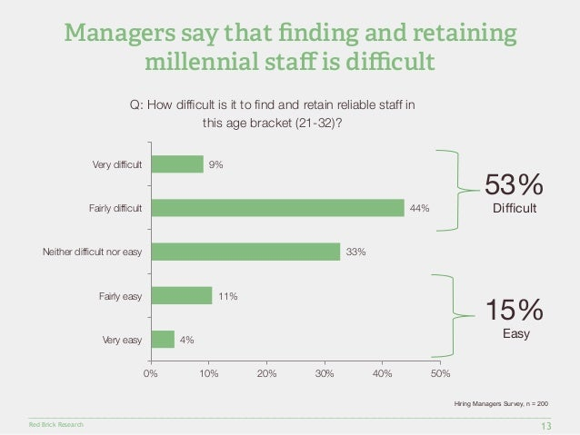 Managers say that finding and retaining  Very difficult  Fairly difficult  Neither difficult nor easy  Red Brick Research ...