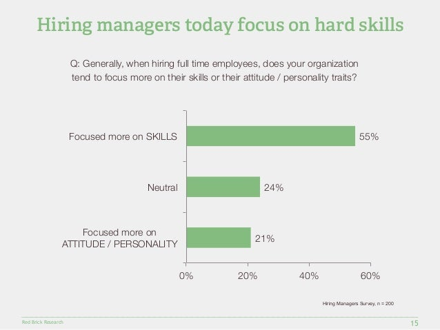 Hiring managers today focus on hard skills  Red Brick Research  24%  21%  55%  0%  20%  40%  60%  Focused more on SKILLS  ...