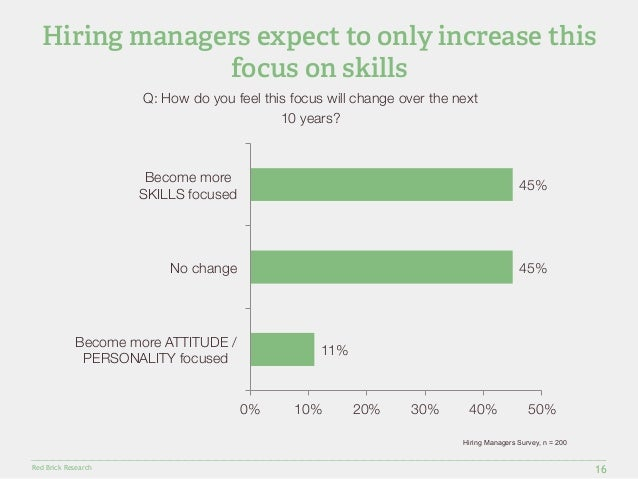 Hiring managers expect to only increase this  Red Brick Research  focus on skills  16  Q: How do you feel this focus will ...
