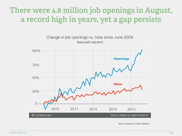 There were 4.8 million job openings in August,  a record high in years, yet a gap persists  Red Brick Research  17  Change...