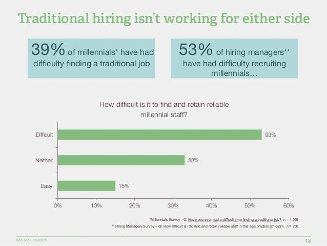 Traditional hiring isn't working for either side  39% of millennials* have had  difficulty finding a traditional job  Diff...