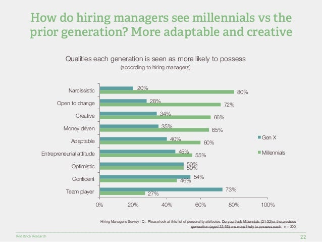 How do hiring managers see millennials vs the  prior generation? More adaptable and creative  Narcissistic  Open to change...