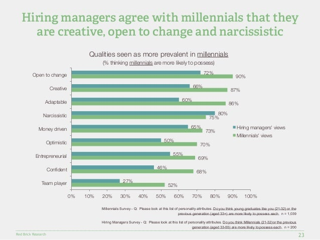 Hiring managers agree with millennials that they  are creative, open to change and narcissistic  Open to change  Creative ...