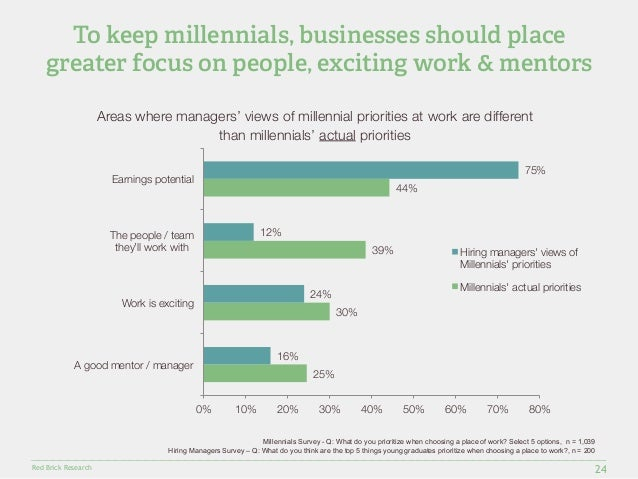 To keep millennials, businesses should place  greater focus on people, exciting work & mentors  Red Brick Research  25%  3...