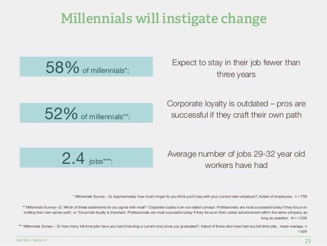58% of millennials*:three years  52% of millennials**:successful if they craft their own path  ** Millennials Survey– Q: W...