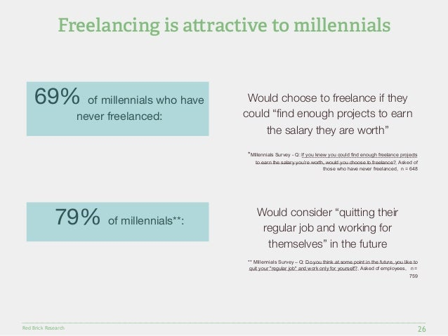 """Freelancing is a!ractive to millennials  Red Brick Research  26  Would choose to freelance if they  could """"find enough pro..."""