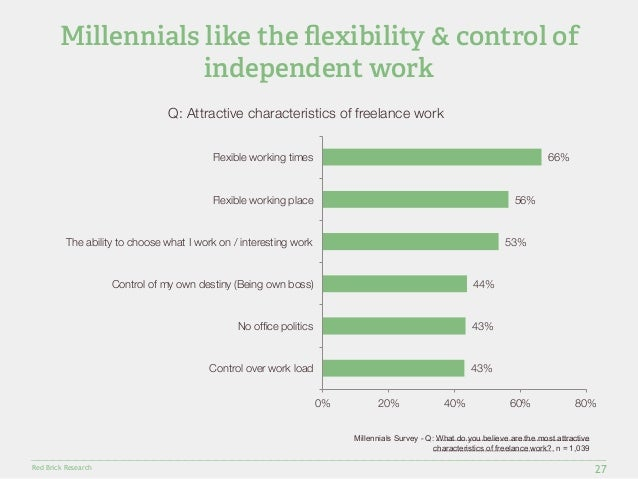 Millennials like the flexibility & control of  Flexible working times  Flexible working place  The ability to choose what ...