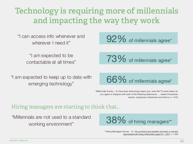 Technology is requiring more of millennials  *Millennials Survey – Q: How does technology impact your work life? To what e...